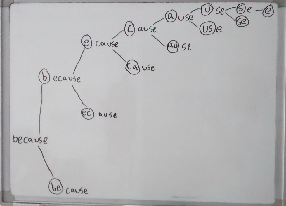 Photograph of whiteboard diagram of recursive algorithm